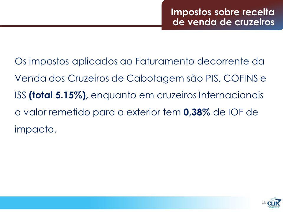 Os impostos aplicados ao Faturamento decorrente da Venda dos Cruzeiros de Cabotagem são PIS, COFINS e ISS (total 5.15%), enquanto em cruzeiros Internacionais o valor remetido para o exterior tem 0,38% de IOF de impacto.