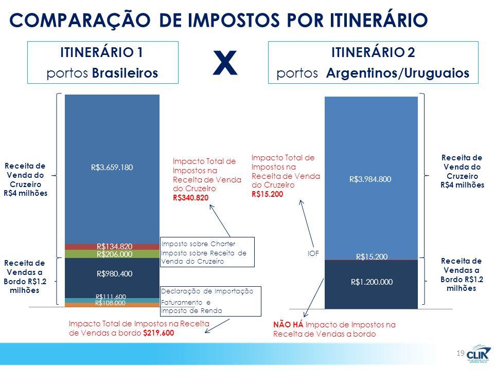 Imposto sobre Charter Receita de Venda do Cruzeiro R$4 milhões Receita de Vendas a Bordo R$1.2 milhões Imposto sobre Receita de Venda do Cruzeiro Declaração de Importação Faturamento e Imposto de Renda Impacto Total de Impostos na Receita de Venda do Cruzeiro R$340.820 Impacto Total de Impostos na Receita de Vendas a bordo $219.600 IOF Impacto Total de Impostos na Receita de Venda do Cruzeiro R$15.200 NÃO HÁ Impacto de Impostos na Receita de Vendas a bordo ITINERÁRIO 1 portos Brasileiros ITINERÁRIO 2 portos Argentinos/Uruguaios R$3.659.180 R$134.820 R$206.000 R$980.400 R$111.600 R$108.000 Receita de Venda do Cruzeiro R$4 milhões Receita de Vendas a Bordo R$1.2 milhões COMPARAÇÃO DE IMPOSTOS POR ITINERÁRIO 19 x