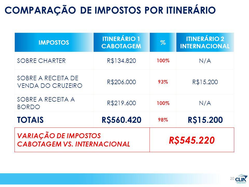 IMPOSTOS ITINERÁRIO 1 CABOTAGEM % ITINERÁRIO 2 INTERNACIONAL SOBRE CHARTERR$134.820 100% N/A SOBRE A RECEITA DE VENDA DO CRUZEIRO R$206.000 93% R$15.200 SOBRE A RECEITA A BORDO R$219.600 100% N/A TOTAISR$560.420 98% R$15.200 VARIAÇÃO DE IMPOSTOS CABOTAGEM VS.
