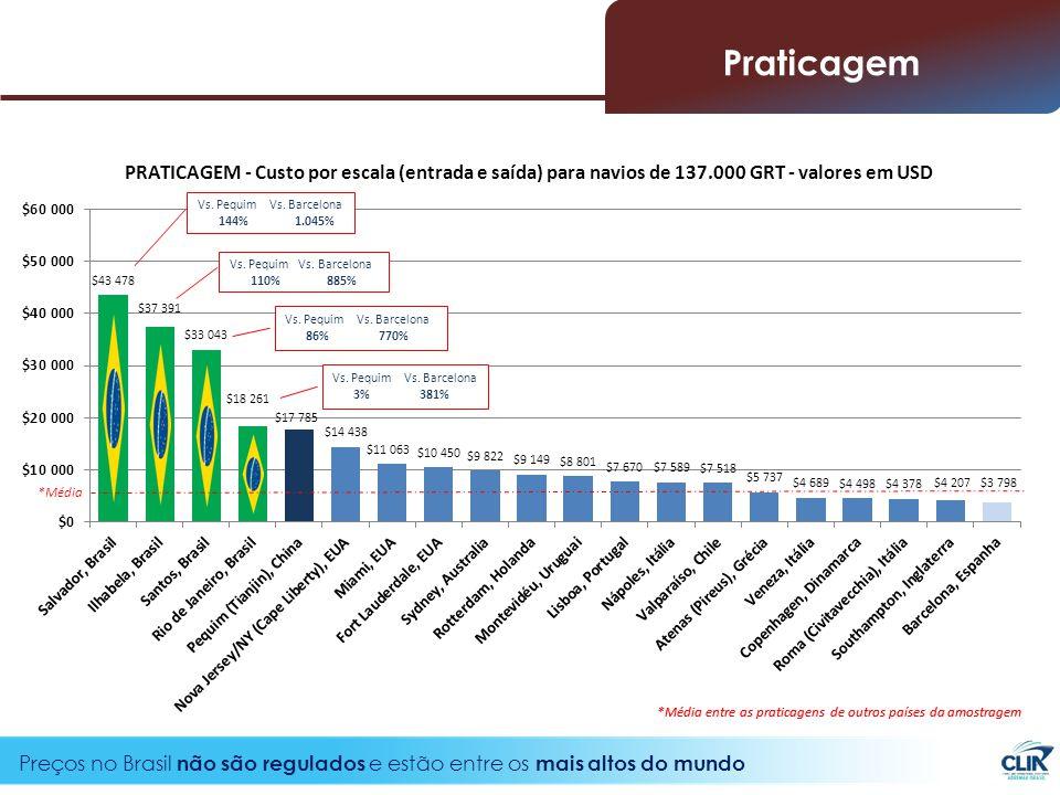 24 Preços no Brasil não são regulados e estão entre os mais altos do mundo *Média Vs.