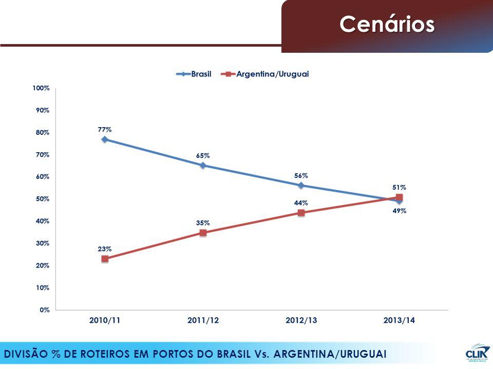 DIVISÃO % DE ROTEIROS EM PORTOS DO BRASIL Vs. ARGENTINA/URUGUAI Cenários