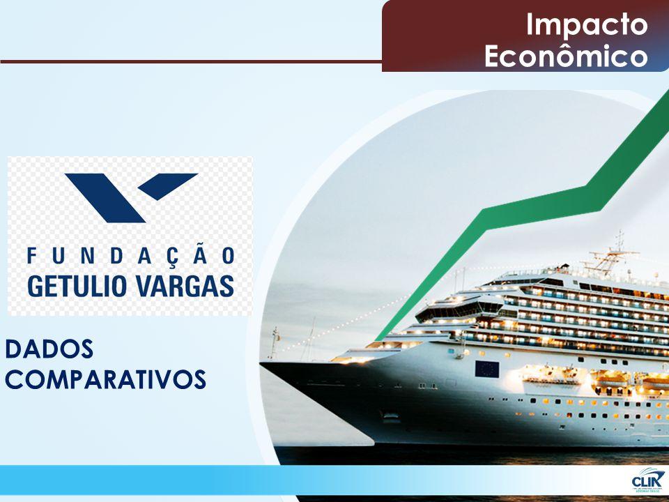 Impacto Econômico DADOS COMPARATIVOS