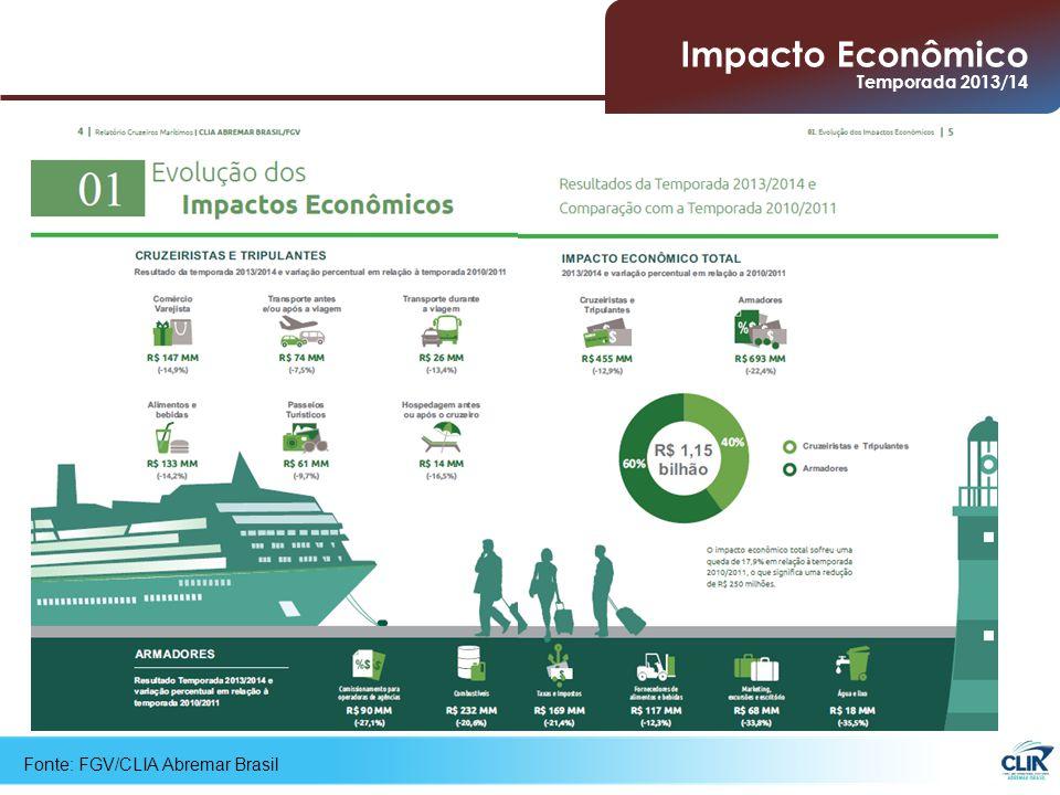 Fonte: FGV/CLIA Abremar Brasil Impacto Econômico Comparativo Impacto Econômico Temporada 2013/14