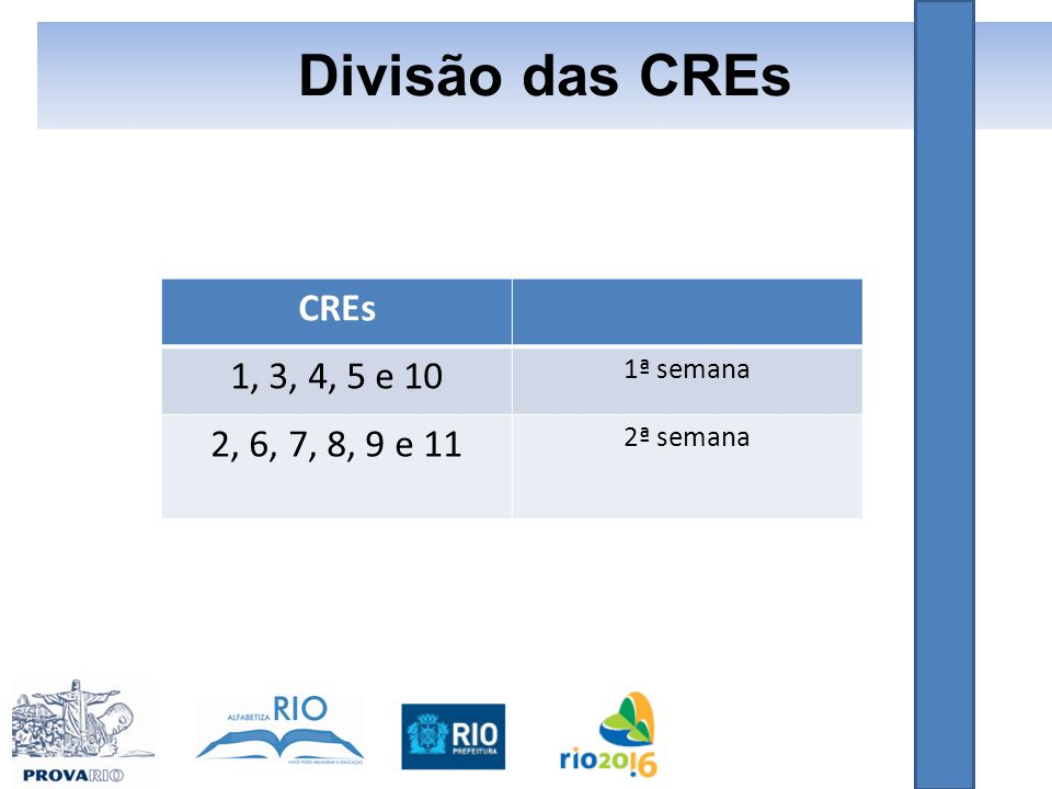Divisão das CREs CREs 1, 3, 4, 5 e 10 1ª semana 2, 6, 7, 8, 9 e 11 2ª semana