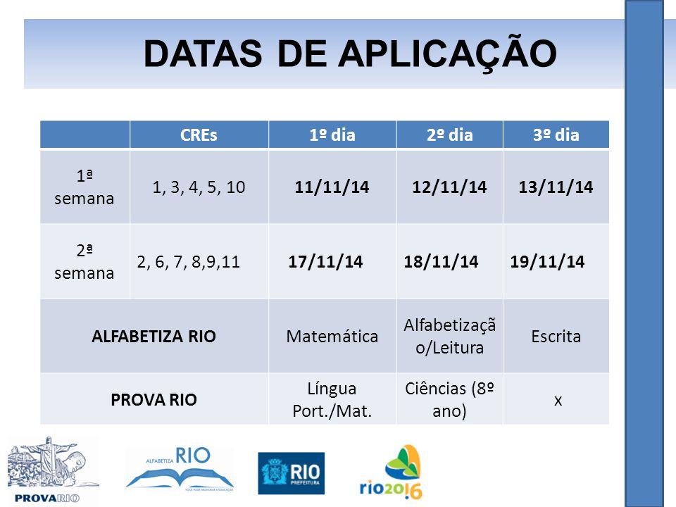 DATAS DE APLICAÇÃO CREs1º dia2º dia3º dia 1ª semana 1, 3, 4, 5, 1011/11/1412/11/1413/11/14 2ª semana 2, 6, 7, 8,9,11 17/11/1418/11/1419/11/14 ALFABETIZA RIOMatemática Alfabetizaçã o/Leitura Escrita PROVA RIO Língua Port./Mat.
