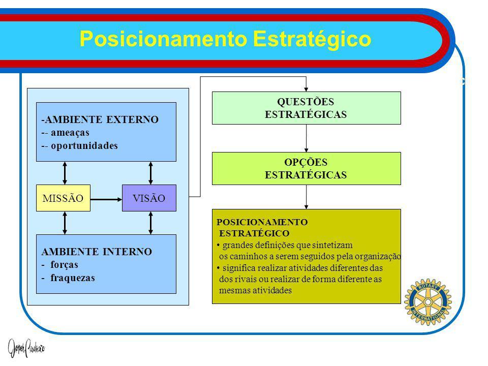 Formulação da Estratégia: posicionamento estratégico AMBIENTE INTERNO - forças - fraquezas -AMBIENTE EXTERNO -- ameaças -- oportunidades MISSÃOVISÃO OPÇÕES ESTRATÉGICAS QUESTÕES ESTRATÉGICAS POSICIONAMENTO ESTRATÉGICO grandes definições que sintetizam os caminhos a serem seguidos pela organização significa realizar atividades diferentes das dos rivais ou realizar de forma diferente as mesmas atividades Posicionamento Estratégico