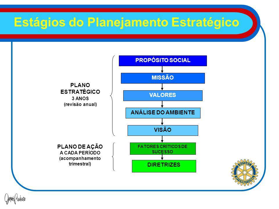 Estágios do Planejamento Estratégico PROPÓSITO SOCIAL MISSÃO VALORES ANÁLISE DO AMBIENTE VISÃO FATORES CRÍTICOS DE SUCESSO DIRETRIZES PLANO ESTRATÉGICO 3 ANOS (revisão anual) PLANO DE AÇÃO A CADA PERÍODO (acompanhamento trimestral)