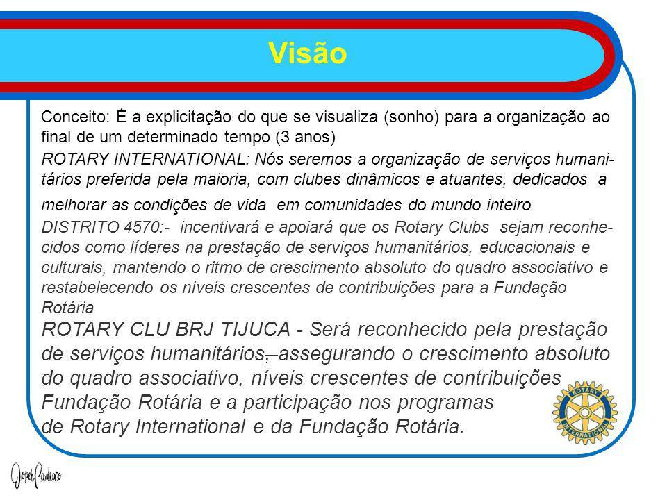 Visão Conceito: É a explicitação do que se visualiza (sonho) para a organização ao final de um determinado tempo (3 anos) ROTARY INTERNATIONAL: Nós seremos a organização de serviços humani- tários preferida pela maioria, com clubes dinâmicos e atuantes, dedicados a melhorar as condições de vida em comunidades do mundo inteiro DISTRITO 4570:- incentivará e apoiará que os Rotary Clubs sejam reconhe- cidos como líderes na prestação de serviços humanitários, educacionais e culturais, mantendo o ritmo de crescimento absoluto do quadro associativo e restabelecendo os níveis crescentes de contribuições para a Fundação Rotária ROTARY CLU BRJ TIJUCA - Será reconhecido pela prestação de serviços humanitários, assegurando o crescimento absoluto do quadro associativo, níveis crescentes de contribuições Fundação Rotária e a participação nos programas de Rotary International e da Fundação Rotária.