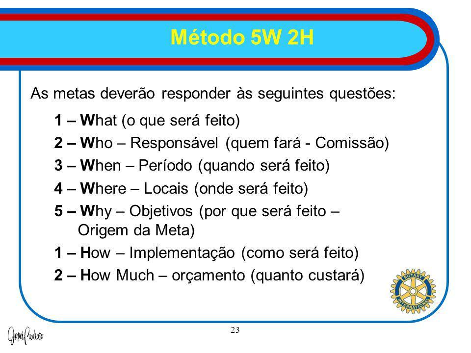 23 As metas deverão responder às seguintes questões: 1 – What (o que será feito) 2 – Who – Responsável (quem fará - Comissão) 3 – When – Período (quan