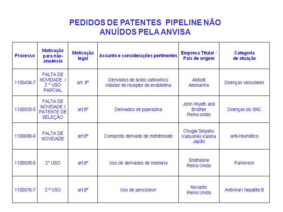 PEDIDOS DE PATENTES PIPELINE NÃO ANUÍDOS PELA ANVISA