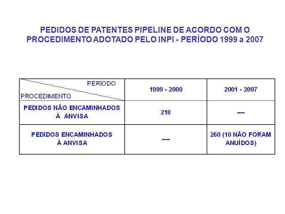 PEDIDOS DE PATENTES PIPELINE DE ACORDO COM O PROCEDIMENTO ADOTADO PELO INPI - PERÍODO 1999 a 2007