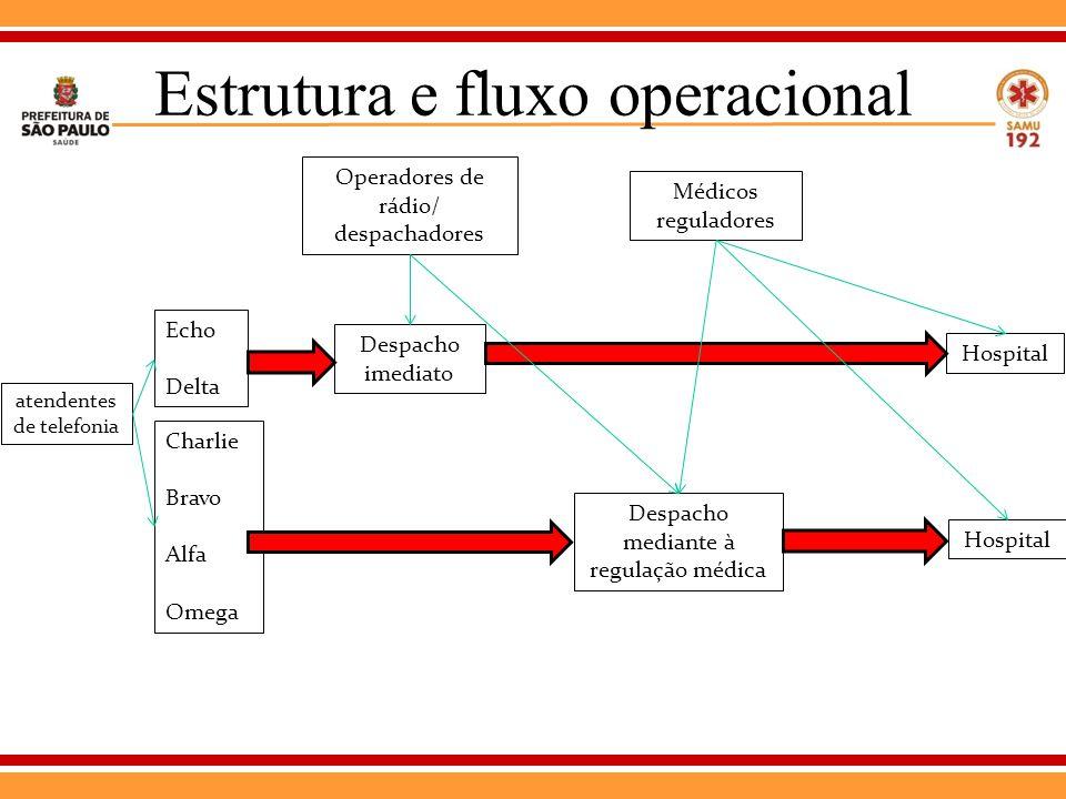 Estrutura e fluxo operacional atendentes de telefonia Echo Delta Charlie Bravo Alfa Omega Despacho imediato Despacho mediante à regulação médica Operadores de rádio/ despachadores Hospital Médicos reguladores