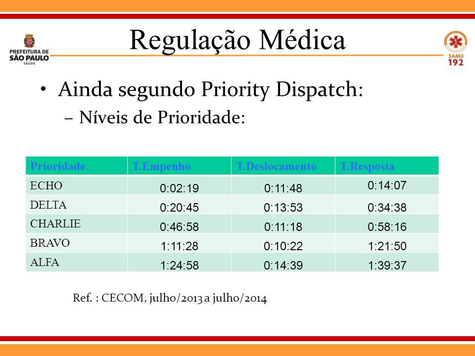 Regulação Médica Ainda segundo Priority Dispatch: –Níveis de Prioridade: PrioridadeT.EmpenhoT.DeslocamentoT.Resposta ECHO 0:02:190:11:48 0:14:07 DELTA 0:20:450:13:530:34:38 CHARLIE 0:46:580:11:180:58:16 BRAVO 1:11:280:10:221:21:50 ALFA 1:24:580:14:391:39:37 Ref.