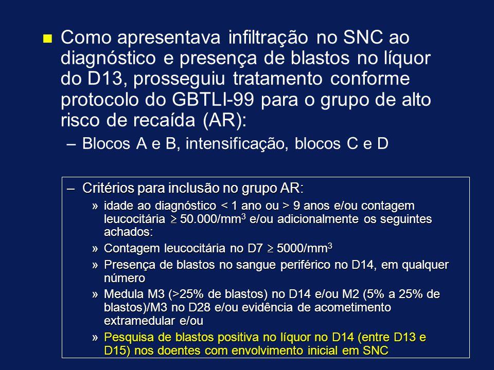 n n Como apresentava infiltração no SNC ao diagnóstico e presença de blastos no líquor do D13, prosseguiu tratamento conforme protocolo do GBTLI-99 para o grupo de alto risco de recaída (AR): – –Blocos A e B, intensificação, blocos C e D –Critérios para inclusão no grupo AR: »idade ao diagnóstico 9 anos e/ou contagem leucocitária  50.000/mm 3 e/ou adicionalmente os seguintes achados: »Contagem leucocitária no D7  5000/mm 3 »Presença de blastos no sangue periférico no D14, em qualquer número »Medula M3 (>25% de blastos) no D14 e/ou M2 (5% a 25% de blastos)/M3 no D28 e/ou evidência de acometimento extramedular e/ou »Pesquisa de blastos positiva no líquor no D14 (entre D13 e D15) nos doentes com envolvimento inicial em SNC