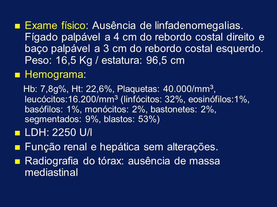 n n Exame físico: Ausência de linfadenomegalias. Fígado palpável a 4 cm do rebordo costal direito e baço palpável a 3 cm do rebordo costal esquerdo. P