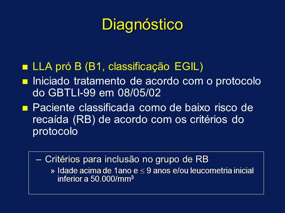 Diagnóstico n n LLA pró B (B1, classificação EGIL) n n Iniciado tratamento de acordo com o protocolo do GBTLI-99 em 08/05/02 n n Paciente classificada como de baixo risco de recaída (RB) de acordo com os critérios do protocolo –Critérios para inclusão no grupo de RB »Idade acima de 1ano e  9 anos e/ou leucometria inicial inferior a 50.000/mm 3