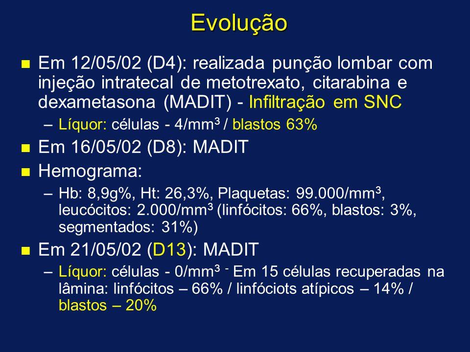 Evolução n n Em 12/05/02 (D4): realizada punção lombar com injeção intratecal de metotrexato, citarabina e dexametasona (MADIT) - Infiltração em SNC – –Líquor: células - 4/mm 3 / blastos 63% n n Em 16/05/02 (D8): MADIT n n Hemograma: – –Hb: 8,9g%, Ht: 26,3%, Plaquetas: 99.000/mm 3, leucócitos: 2.000/mm 3 (linfócitos: 66%, blastos: 3%, segmentados: 31%) n n Em 21/05/02 (D13): MADIT – –Líquor: células - 0/mm 3 - Em 15 células recuperadas na lâmina: linfócitos – 66% / linfóciots atípicos – 14% / blastos – 20%