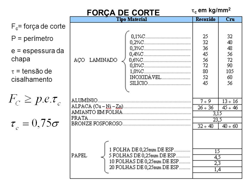 F c = força de corte P = perímetro e = espessura da chapa  = tensão de cisalhamento  c em kg/mm 2 FORÇA DE CORTE