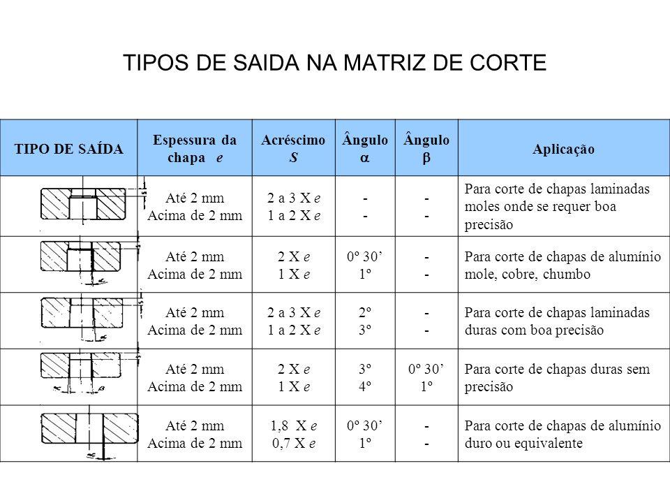 TIPOS DE SAIDA NA MATRIZ DE CORTE TIPO DE SAÍDA Espessura da chapa e Acréscimo S Ângulo  Ângulo  Aplicação Até 2 mm Acima de 2 mm 2 a 3 X e 1 a 2 X