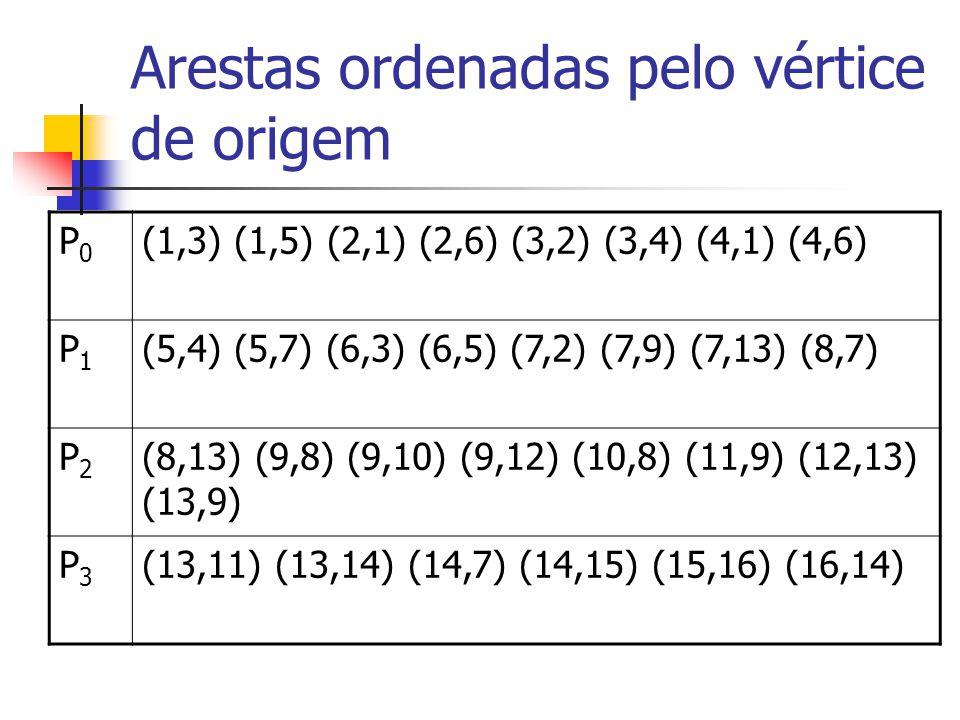 Arestas ordenadas pelo vértice de origem P0P0 (1,3) (1,5) (2,1) (2,6) (3,2) (3,4) (4,1) (4,6) P1P1 (5,4) (5,7) (6,3) (6,5) (7,2) (7,9) (7,13) (8,7) P2