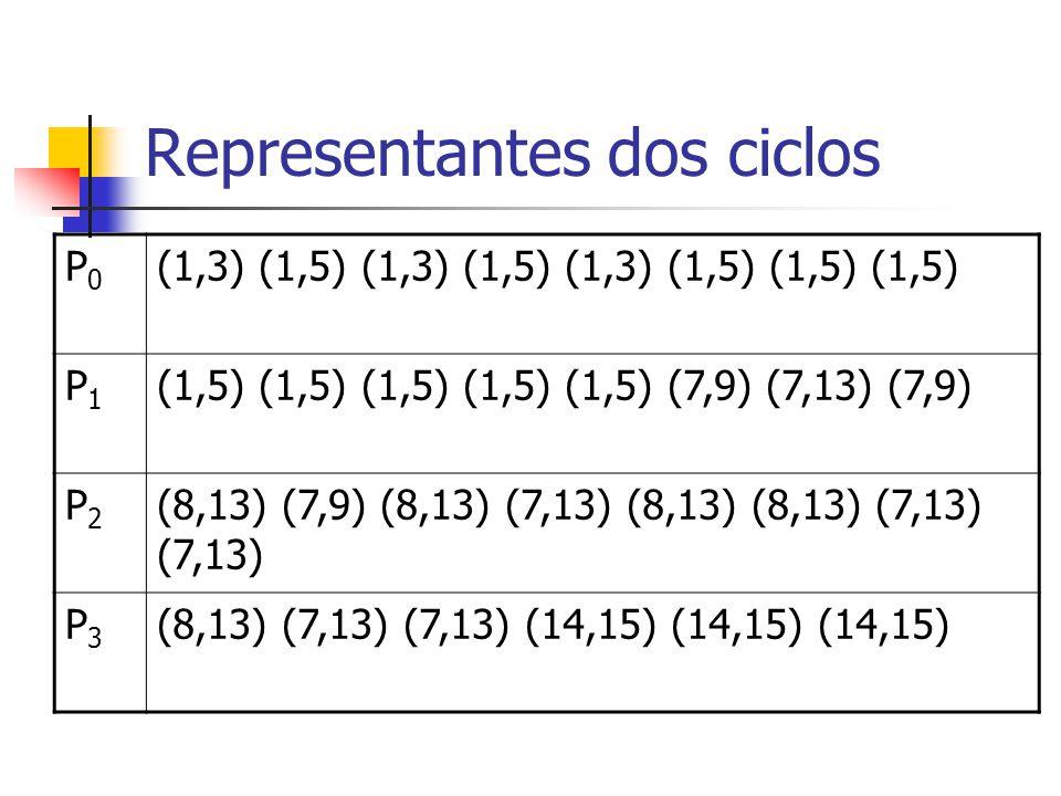 Representantes dos ciclos P0P0 (1,3) (1,5) (1,3) (1,5) (1,3) (1,5) (1,5) (1,5) P1P1 (1,5) (1,5) (1,5) (1,5) (1,5) (7,9) (7,13) (7,9) P2P2 (8,13) (7,9)