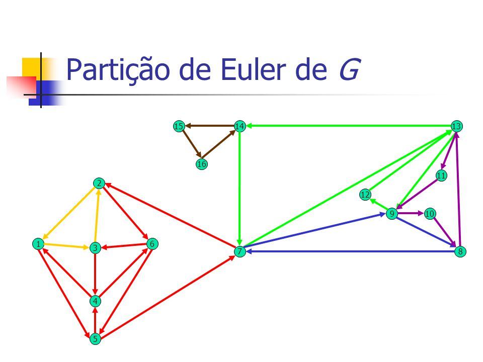 Partição de Euler de G 4 3 61 2 16 1514 12 11 109 78 13 5