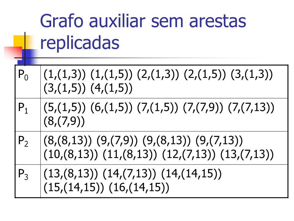 Grafo auxiliar sem arestas replicadas P0P0 (1,(1,3)) (1,(1,5)) (2,(1,3)) (2,(1,5)) (3,(1,3)) (3,(1,5)) (4,(1,5)) P1P1 (5,(1,5)) (6,(1,5)) (7,(1,5)) (7