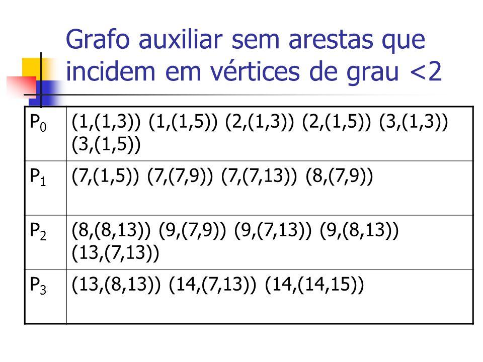 Grafo auxiliar sem arestas que incidem em vértices de grau <2 P0P0 (1,(1,3)) (1,(1,5)) (2,(1,3)) (2,(1,5)) (3,(1,3)) (3,(1,5)) P1P1 (7,(1,5)) (7,(7,9)