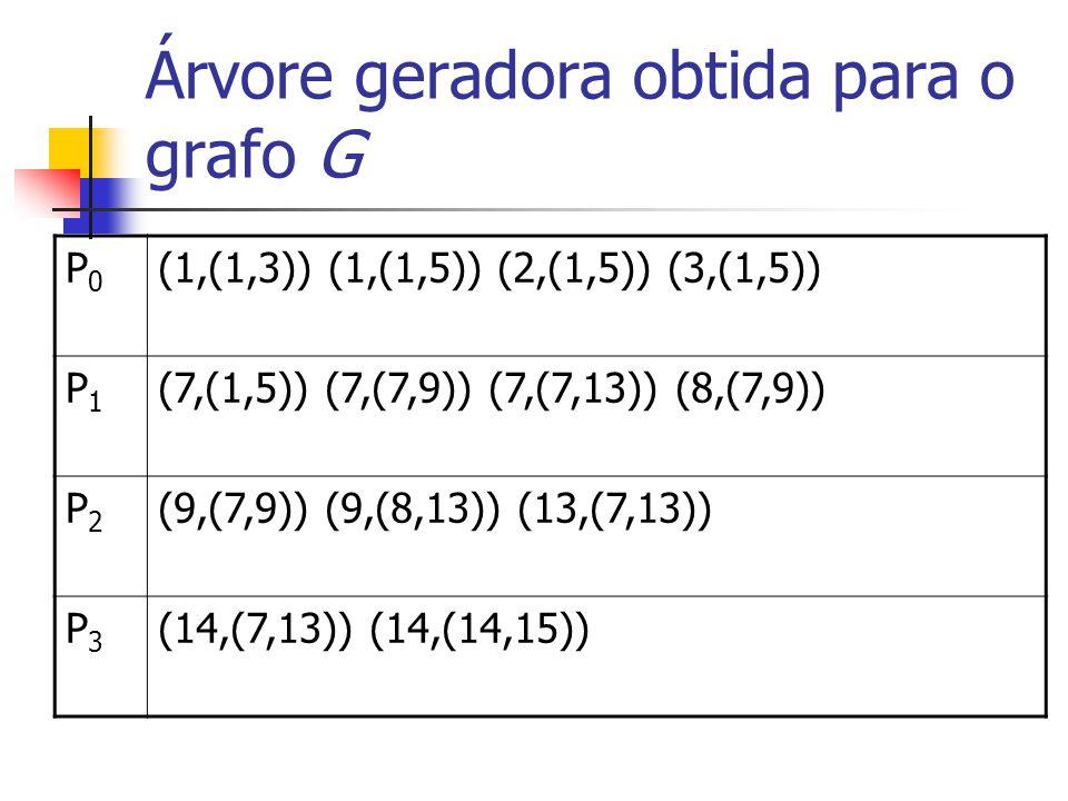 Árvore geradora obtida para o grafo G P0P0 (1,(1,3)) (1,(1,5)) (2,(1,5)) (3,(1,5)) P1P1 (7,(1,5)) (7,(7,9)) (7,(7,13)) (8,(7,9)) P2P2 (9,(7,9)) (9,(8,