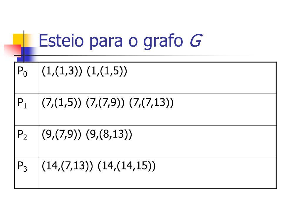Esteio para o grafo G P0P0 (1,(1,3)) (1,(1,5)) P1P1 (7,(1,5)) (7,(7,9)) (7,(7,13)) P2P2 (9,(7,9)) (9,(8,13)) P3P3 (14,(7,13)) (14,(14,15))