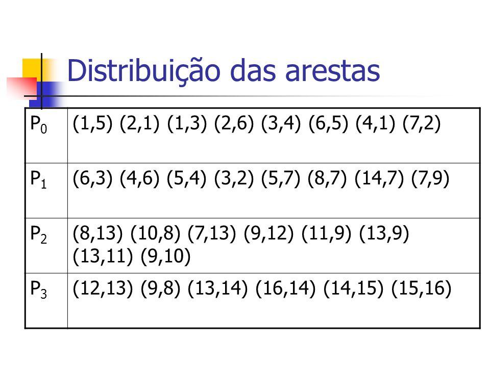 Distribuição das arestas P0P0 (1,5) (2,1) (1,3) (2,6) (3,4) (6,5) (4,1) (7,2) P1P1 (6,3) (4,6) (5,4) (3,2) (5,7) (8,7) (14,7) (7,9) P2P2 (8,13) (10,8)