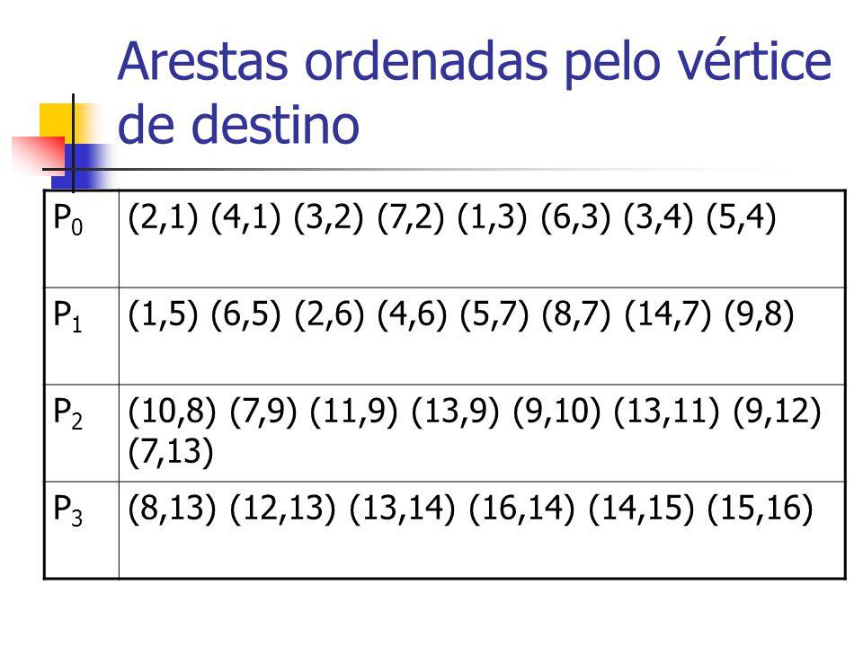 Arestas ordenadas pelo vértice de destino P0P0 (2,1) (4,1) (3,2) (7,2) (1,3) (6,3) (3,4) (5,4) P1P1 (1,5) (6,5) (2,6) (4,6) (5,7) (8,7) (14,7) (9,8) P