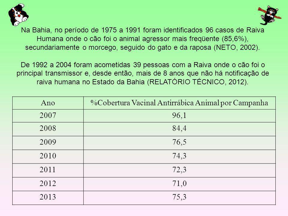 Ano%Cobertura Vacinal Antirrábica Animal por Campanha 200796,1 200884,4 200976,5 201074,3 201172,3 201271,0 201375,3 Na Bahia, no período de 1975 a 19