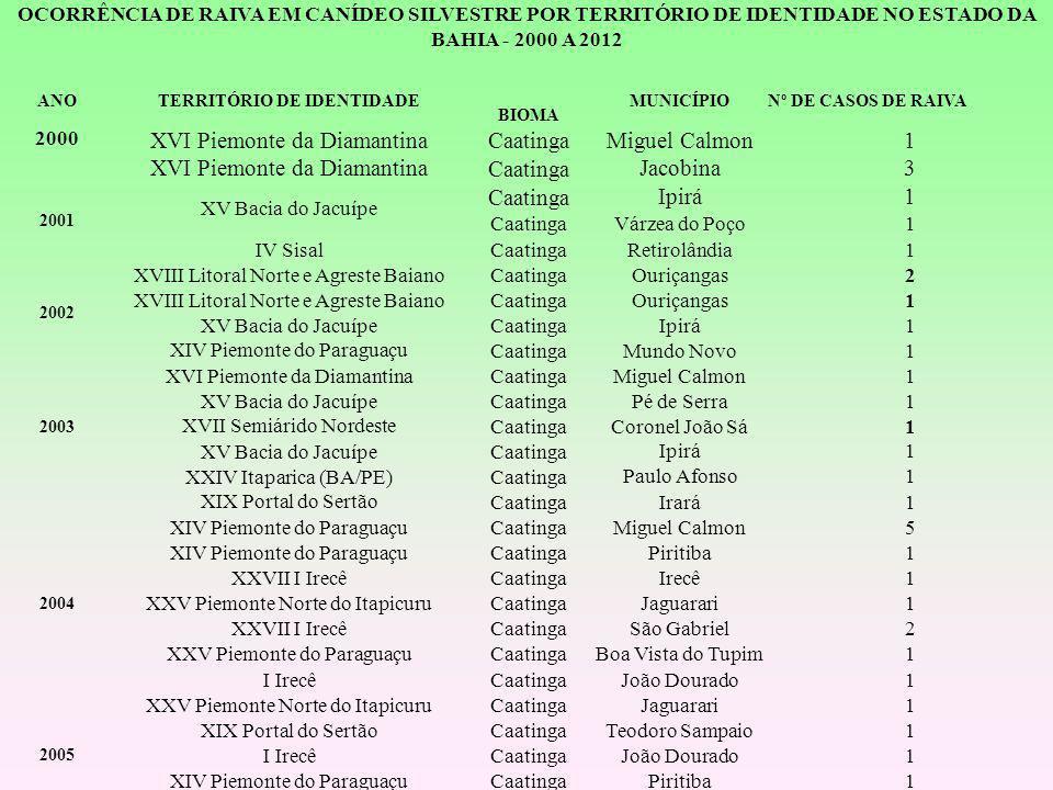OCORRÊNCIA DE RAIVA EM CANÍDEO SILVESTRE POR TERRITÓRIO DE IDENTIDADE NO ESTADO DA BAHIA - 2000 A 2012 ANOTERRITÓRIO DE IDENTIDADE BIOMA MUNICÍPIONº D