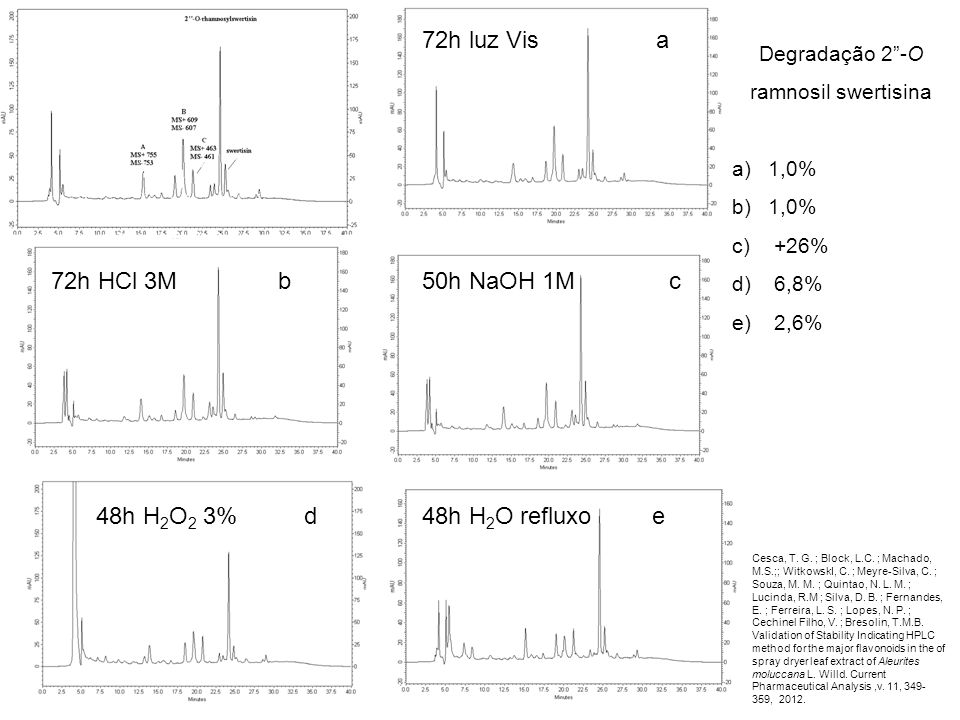72h luz Vis Degradação 2 -O ramnosil swertisina a)1,0% b)1,0% c) +26% d) 6,8% e) 2,6% a 72h HCl 3M b50h NaOH 1M c 48h H 2 O 2 3% d48h H 2 O refluxo e Cesca, T.