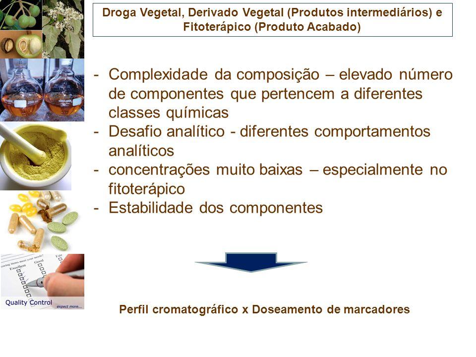 -Complexidade da composição – elevado número de componentes que pertencem a diferentes classes químicas -Desafio analítico - diferentes comportamentos