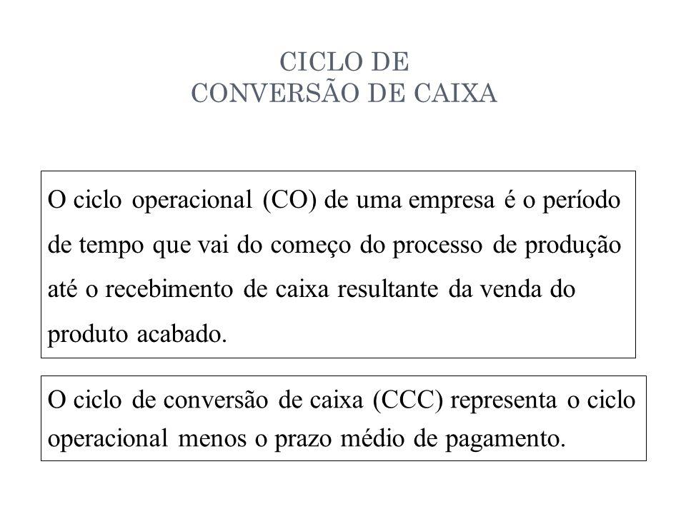 CICLO DE CONVERSÃO DE CAIXA 14-10 O ciclo operacional (CO) de uma empresa é o período de tempo que vai do começo do processo de produção até o recebimento de caixa resultante da venda do produto acabado.