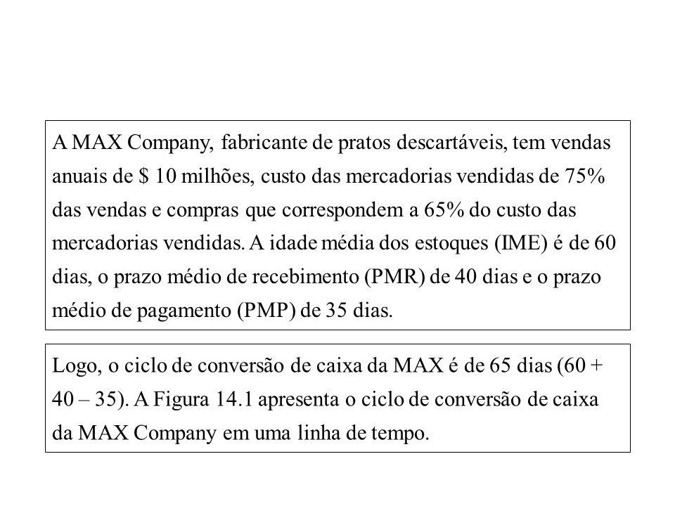 14-12 A MAX Company, fabricante de pratos descartáveis, tem vendas anuais de $ 10 milhões, custo das mercadorias vendidas de 75% das vendas e compras que correspondem a 65% do custo das mercadorias vendidas.