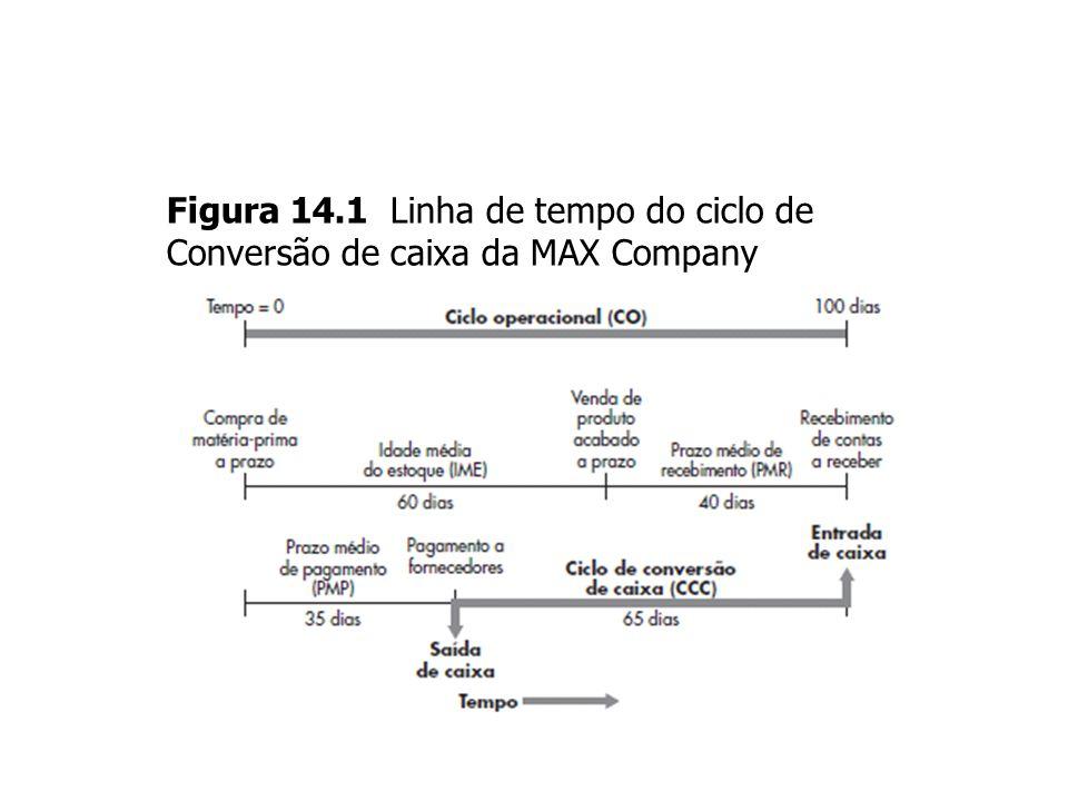 14-13 Figura 14.1 Linha de tempo do ciclo de Conversão de caixa da MAX Company