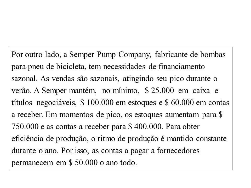 14-18 Por outro lado, a Semper Pump Company, fabricante de bombas para pneu de bicicleta, tem necessidades de financiamento sazonal.