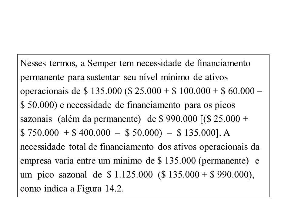 14-19 Nesses termos, a Semper tem necessidade de financiamento permanente para sustentar seu nível mínimo de ativos operacionais de $ 135.000 ($ 25.000 + $ 100.000 + $ 60.000 – $ 50.000) e necessidade de financiamento para os picos sazonais (além da permanente) de $ 990.000 [($ 25.000 + $ 750.000 + $ 400.000 – $ 50.000) – $ 135.000].
