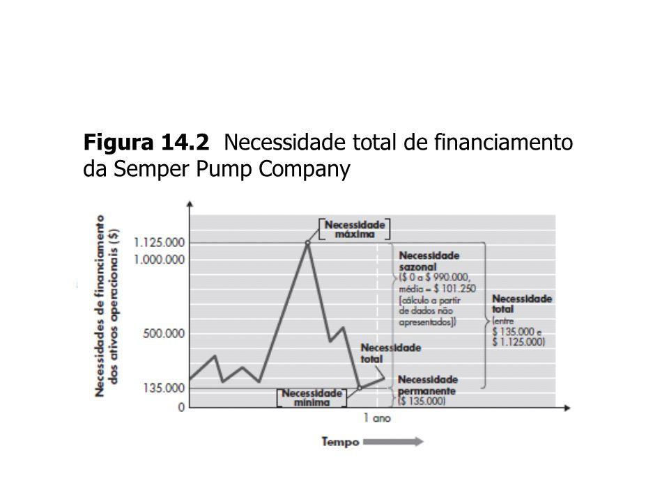 14-20 Figura 14.2 Necessidade total de financiamento da Semper Pump Company