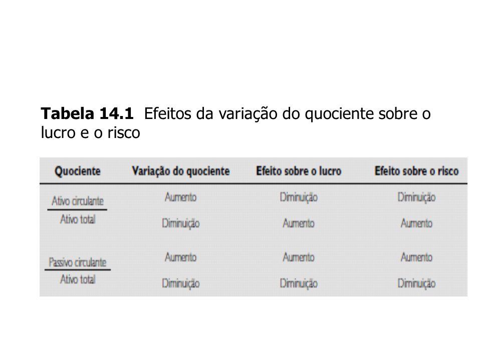 14-6 Tabela 14.1 Efeitos da variação do quociente sobre o lucro e o risco