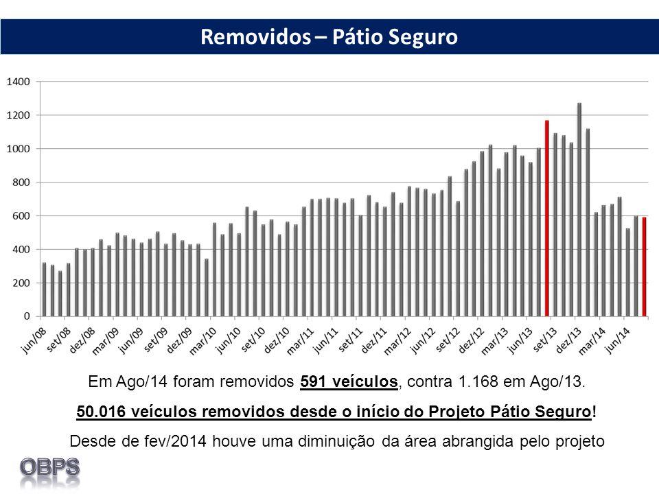 Em Ago/14 foram removidos 591 veículos, contra 1.168 em Ago/13. 50.016 veículos removidos desde o início do Projeto Pátio Seguro! Desde de fev/2014 ho