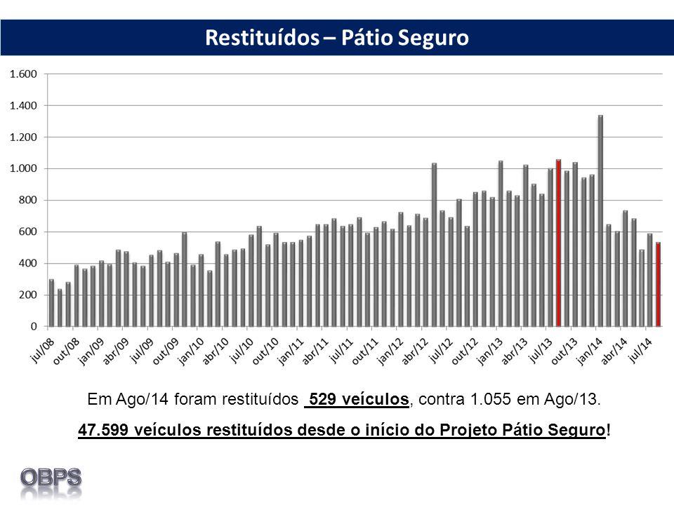 Restituídos – Pátio Seguro Em Ago/14 foram restituídos 529 veículos, contra 1.055 em Ago/13. 47.599 veículos restituídos desde o início do Projeto Pát