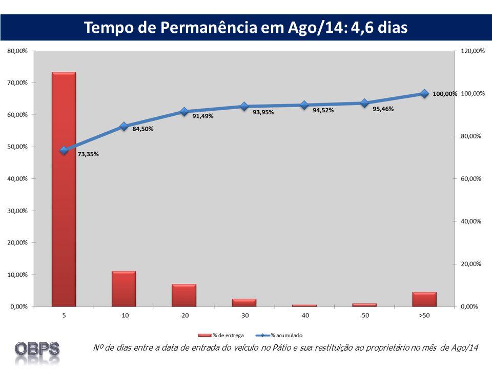 Nº de dias entre a data de entrada do veículo no Pátio e sua restituição ao proprietário no mês de Ago/14 Tempo de Permanência em Ago/14: 4,6 dias