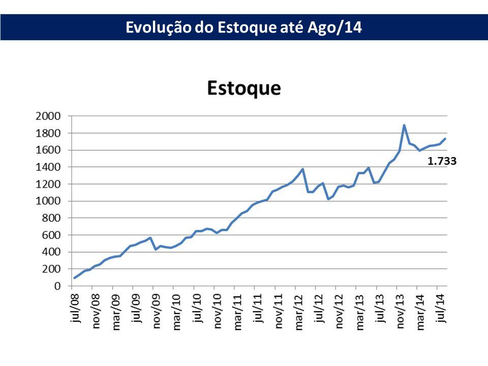 Evolução do Estoque até Ago/14