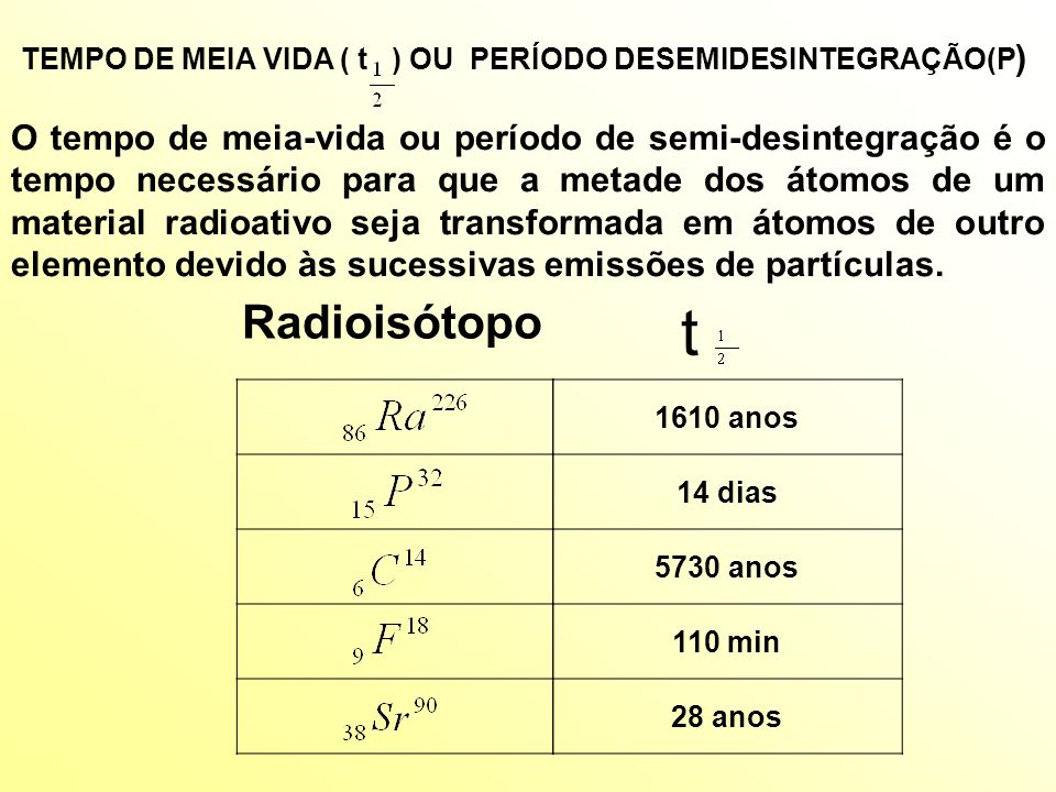 t Radioisótopo 1610 anos 14 dias 5730 anos 110 min 28 anos Tempo de Meia-vida ou Período de Semi-desintegração (P) O tempo de meia-vida ou período de semi-desintegração é o tempo necessário para que a metade dos átomos de um material radioativo seja transformada em átomos de outro elemento devido às sucessivas emissões de partículas.