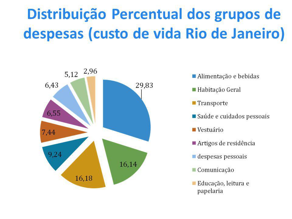 Distribuição Percentual dos grupos de despesas (custo de vida Rio de Janeiro)