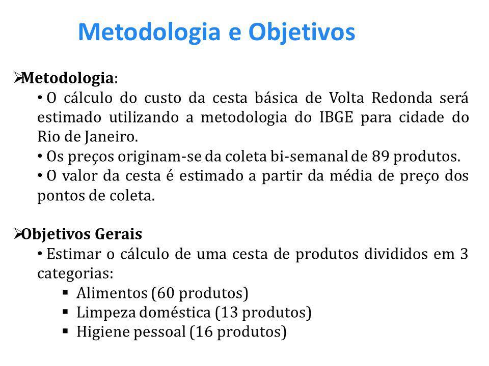 Metodologia e Objetivos  Metodologia: O cálculo do custo da cesta básica de Volta Redonda será estimado utilizando a metodologia do IBGE para cidade do Rio de Janeiro.